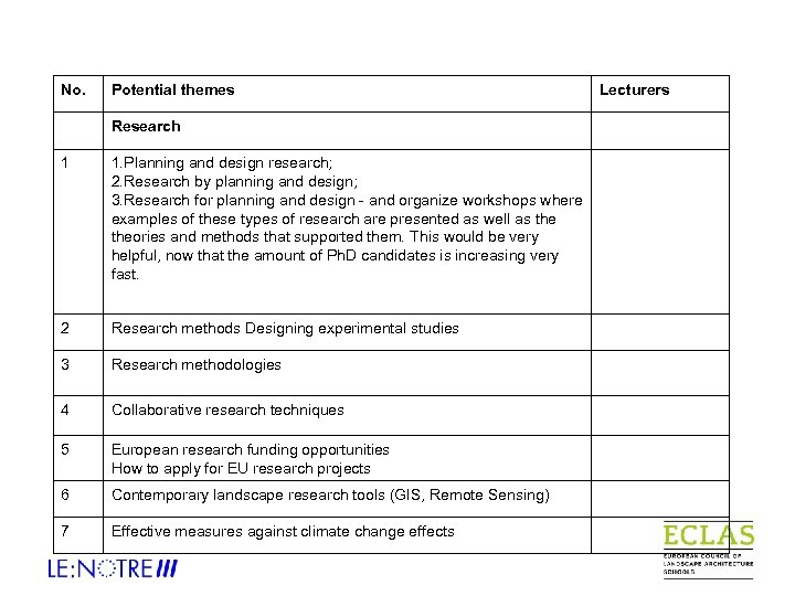 No. Potential themes Research 1 1. Planning and design research; 2. Research by planning