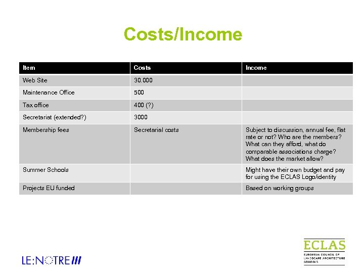 Costs/Income Item Costs Web Site 30. 000 Maintenance Office 500 Tax office 400 (?