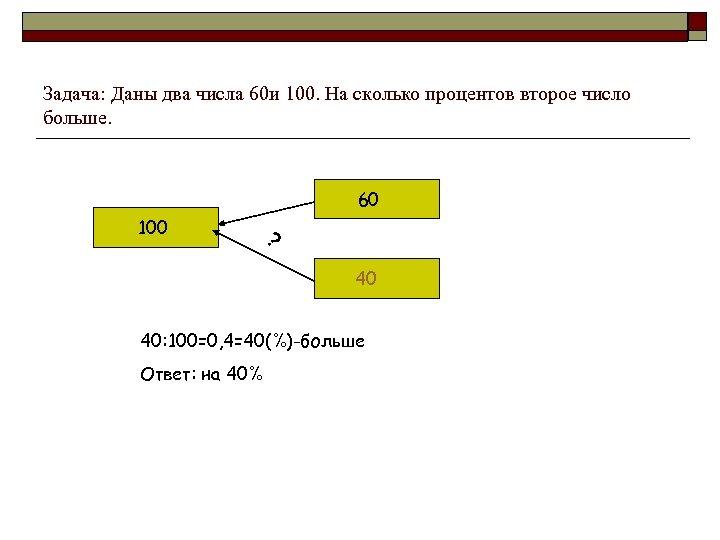 Задача: Даны два числа 60 и 100. На сколько процентов второе число больше. 60