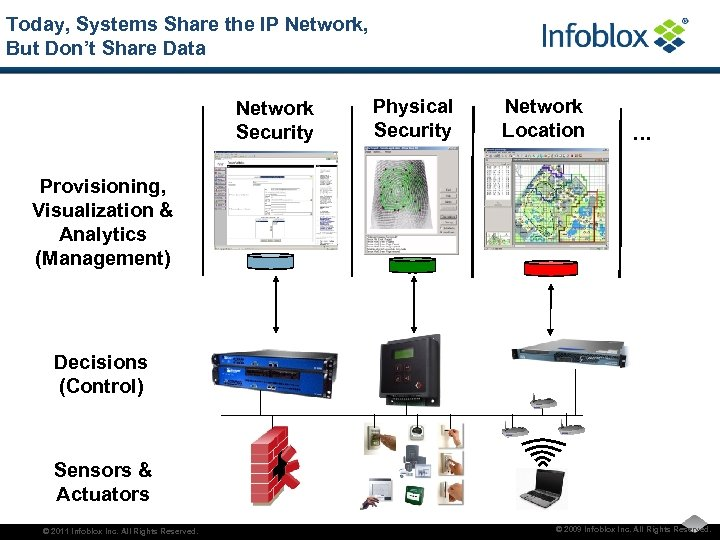Today, Systems Share the IP Network, But Don't Share Data Network Security Physical Security