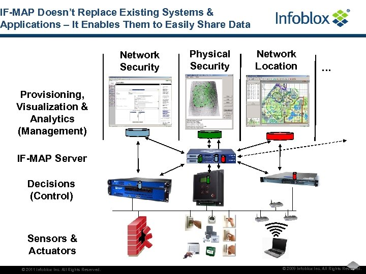 IF-MAP Doesn't Replace Existing Systems & Applications – It Enables Them to Easily Share