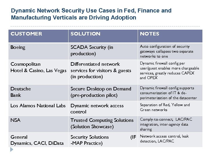 Dynamic Network Security Use Cases in Fed, Finance and Manufacturing Verticals are Driving Adoption