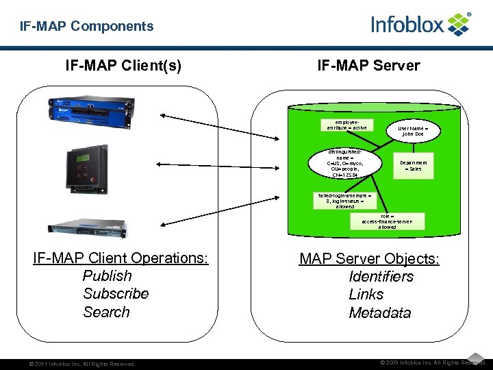IF-MAP Components IF-MAP Client(s) IF-MAP Server employeeattribute = active distinguishedname = C=US, O=myco, OU=people,