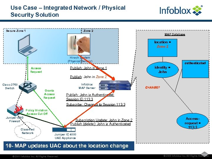 Use Case – Integrated Network / Physical Security Solution Secure Zone 1 Zone 2