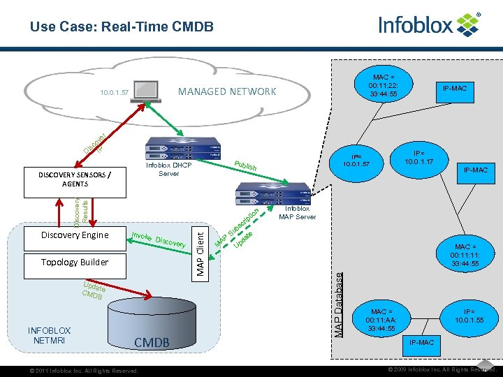Use Case: Real-Time CMDB MAC = 00: 11: 22: 33: 44: 55 MANAGED NETWORK