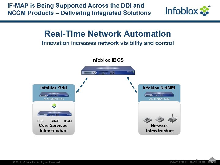 IF-MAP is Being Supported Across the DDI and NCCM Products – Delivering Integrated Solutions