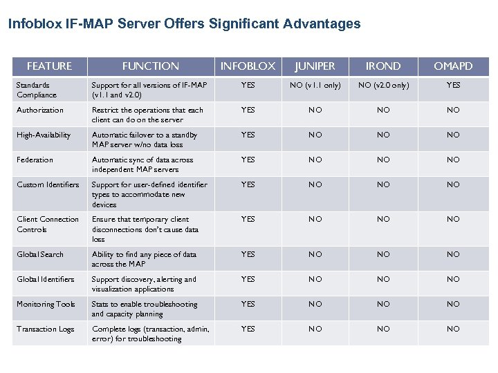 Infoblox IF-MAP Server Offers Significant Advantages FEATURE FUNCTION INFOBLOX JUNIPER IROND OMAPD Standards Compliance