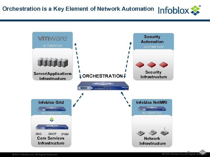 Orchestration is a Key Element of Network Automation Security Automation AUTOMATION Server/Applications Infrastructure AUTOMATION
