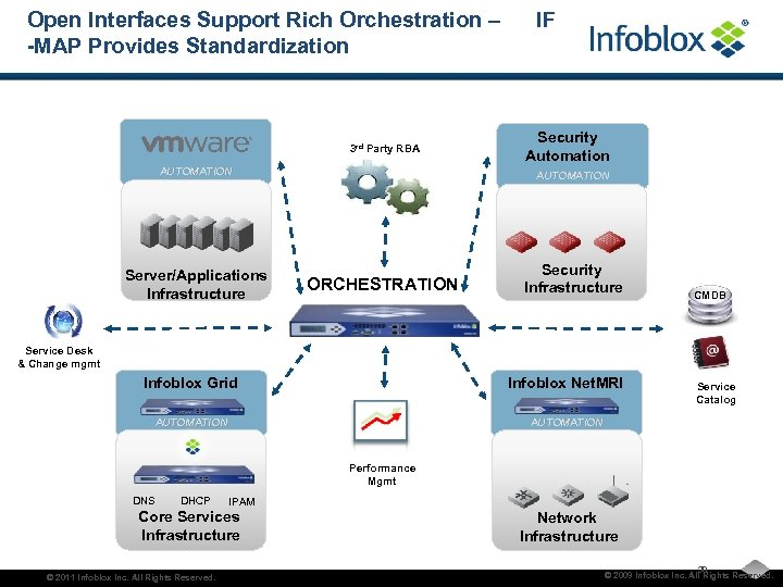 Open Interfaces Support Rich Orchestration – -MAP Provides Standardization 3 rd Party RBA AUTOMATION