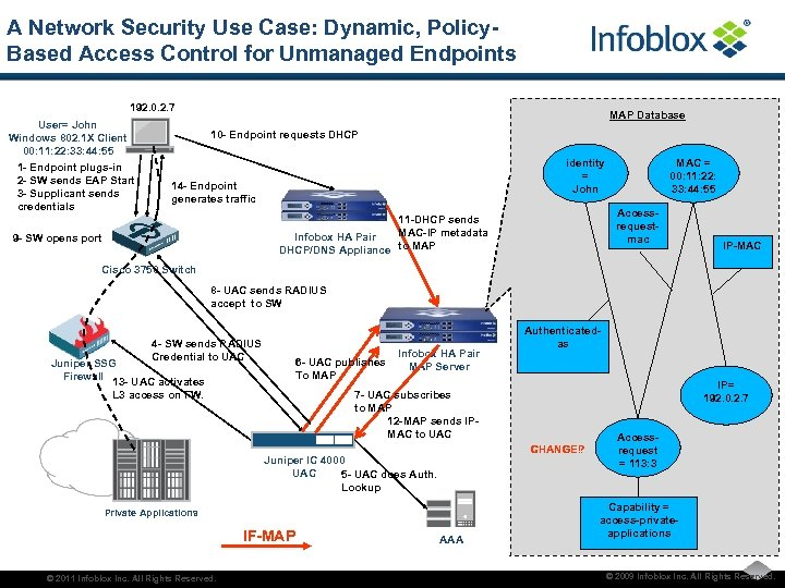 A Network Security Use Case: Dynamic, Policy. Based Access Control for Unmanaged Endpoints 192.