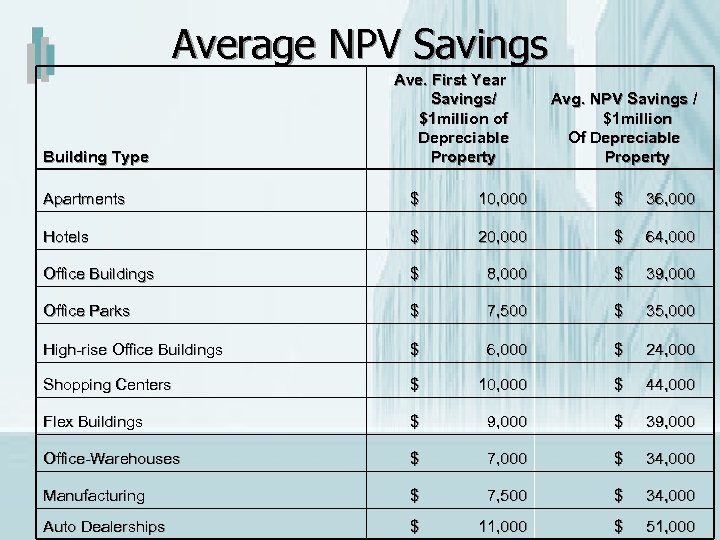 Average NPV Savings Building Type Ave. First Year Savings/ $1 million of Depreciable Property