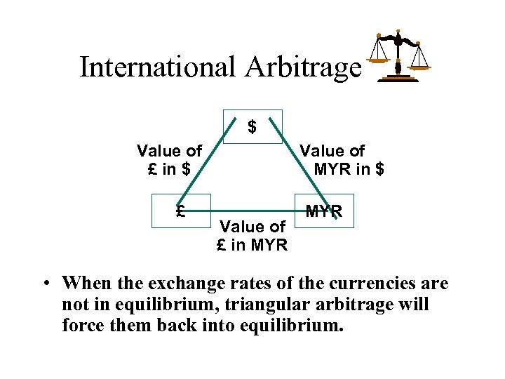International Arbitrage $ Value of £ in $ £ Value of MYR in $