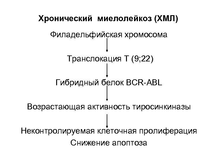 Хронический миелолейкоз (ХМЛ) Филадельфийская хромосома Транслокация Т (9; 22) Гибридный белок BCR-ABL Возрастающая активность