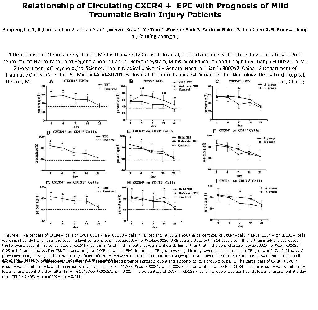 Relationship of Circulating CXCR 4 + EPC with Prognosis of Mild Traumatic Brain Injury