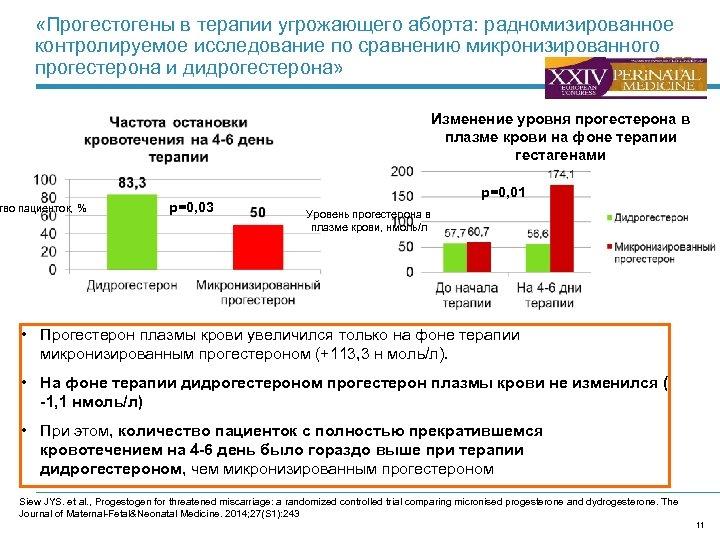 «Прогестогены в терапии угрожающего аборта: радномизированное контролируемое исследование по сравнению микронизированного прогестерона и