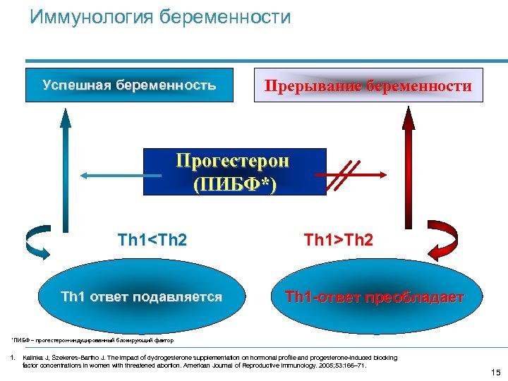 Иммунология беременности Успешная беременность Прерывание беременности Прогестерон (ПИБФ*) Th 1<Th 2 Th 1 ответ