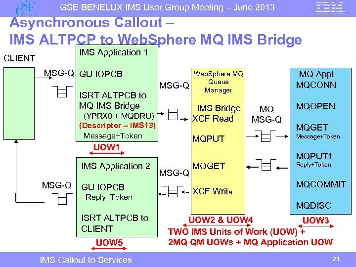 GSE BENELUX IMS User Group Meeting – June 2013 Asynchronous Callout – IMS ALTPCP