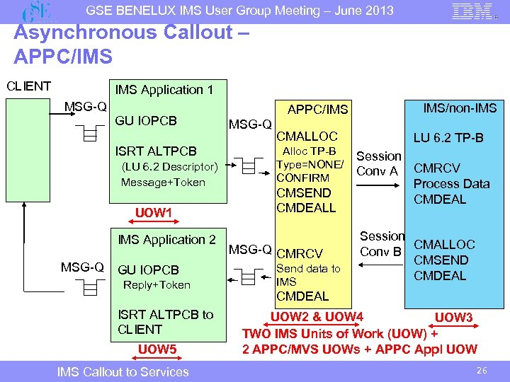 GSE BENELUX IMS User Group Meeting – June 2013 Asynchronous Callout – APPC/IMS CLIENT