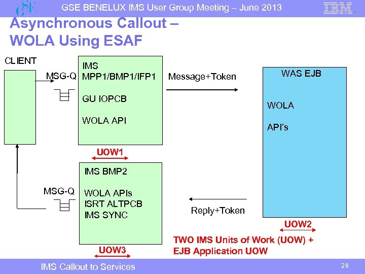 GSE BENELUX IMS User Group Meeting – June 2013 Asynchronous Callout – WOLA Using