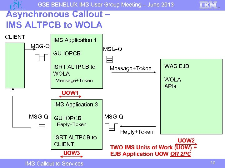 GSE BENELUX IMS User Group Meeting – June 2013 Asynchronous Callout – IMS ALTPCB