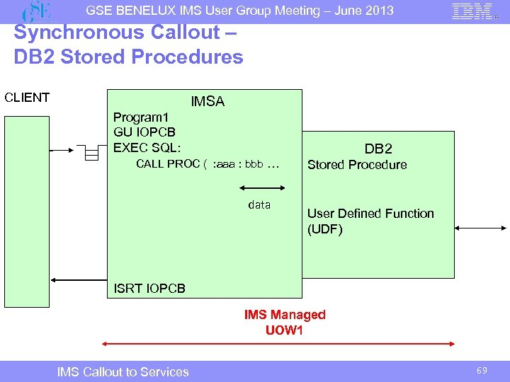 GSE BENELUX IMS User Group Meeting – June 2013 Synchronous Callout – DB 2