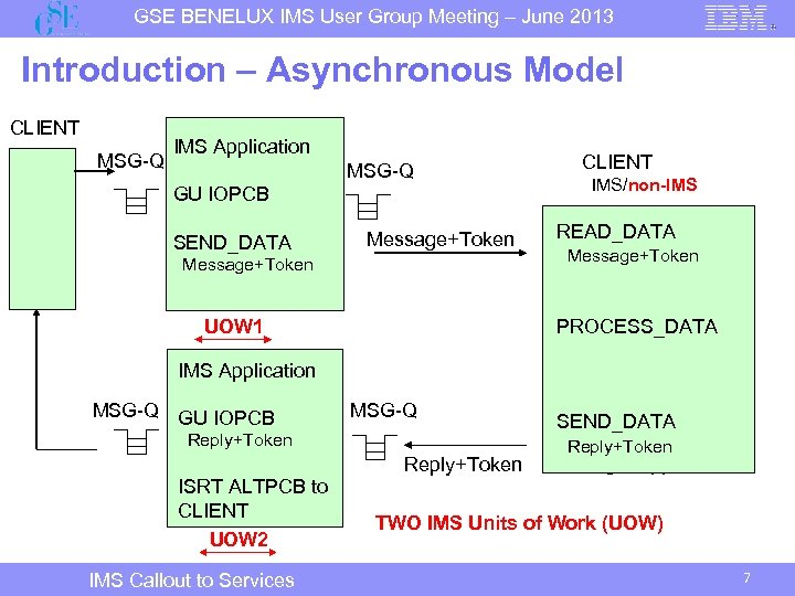 GSE BENELUX IMS User Group Meeting – June 2013 Introduction – Asynchronous Model CLIENT