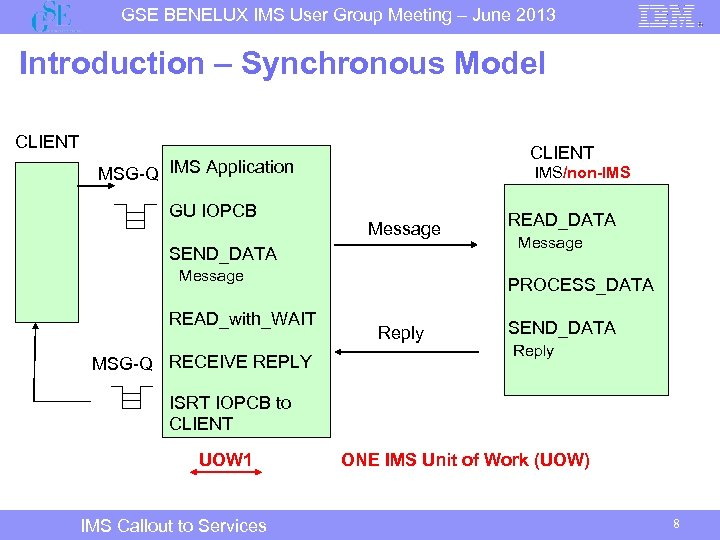 GSE BENELUX IMS User Group Meeting – June 2013 Introduction – Synchronous Model CLIENT