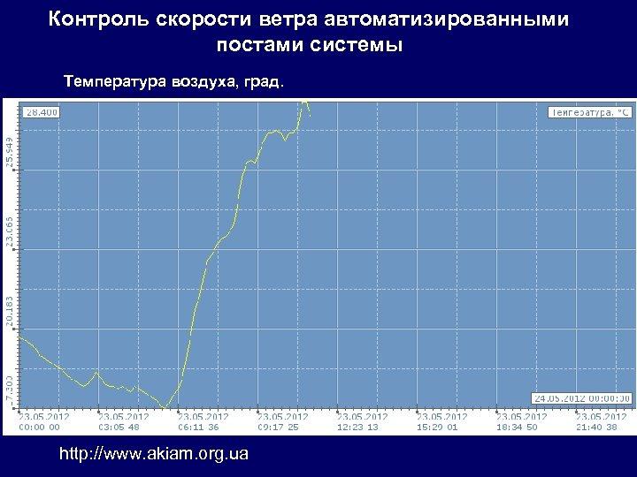 Контроль скорости ветра автоматизированными постами системы Температура воздуха, град. http: //www. akiam. org. ua
