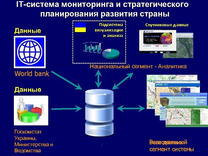 IT-система мониторинга и стратегического планирования развития страны Данные World bank Подсистема визуализации и анализа