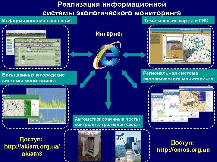 Реализация информационной системы экологического мониторинга Информирование населения Тематические карты и ГИС Интернет Региональная система