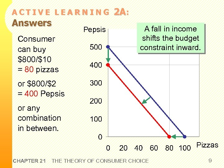 ACTIVE LEARNING Answers Consumer can buy $800/$10 = 80 pizzas Pepsis 2 A: A