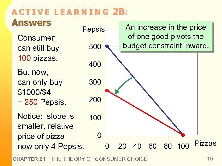 ACTIVE LEARNING Answers Pepsis Consumer can still buy 100 pizzas. 2 B: An increase