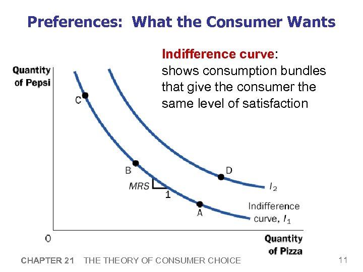 Preferences: What the Consumer Wants Indifference curve: shows consumption bundles that give the consumer