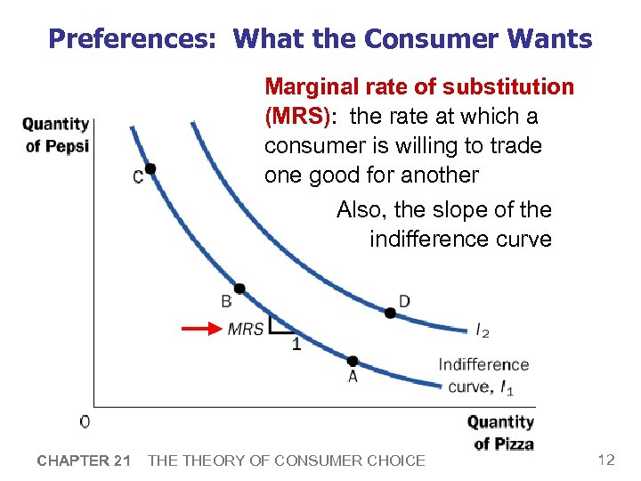 Preferences: What the Consumer Wants Marginal rate of substitution (MRS): the rate at which