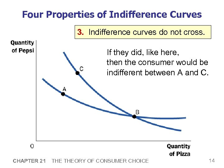 Four Properties of Indifference Curves 3. Indifference curves do not cross. If they did,
