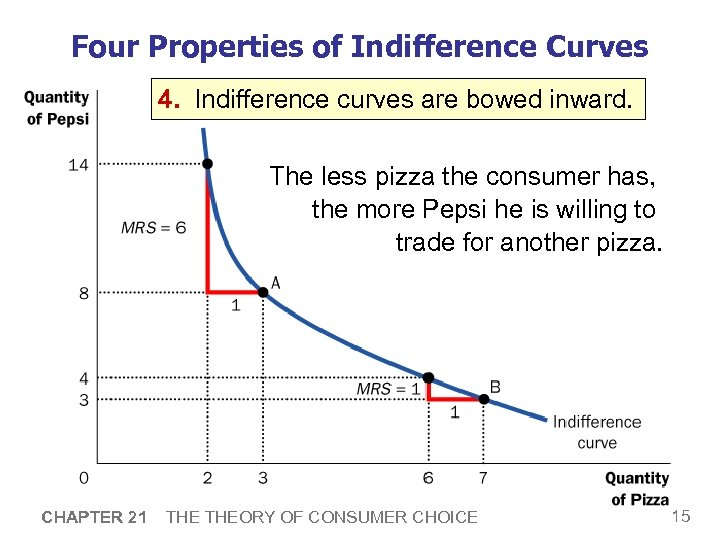 Four Properties of Indifference Curves 4. Indifference curves are bowed inward. The less pizza
