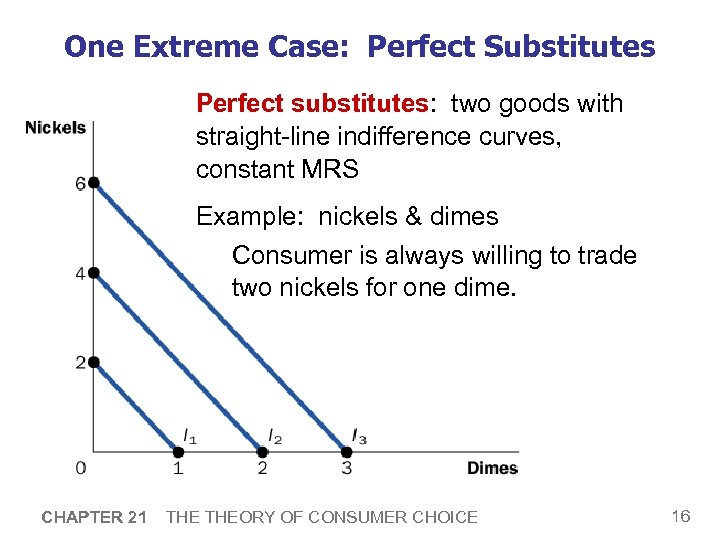 One Extreme Case: Perfect Substitutes Perfect substitutes: two goods with straight-line indifference curves, constant