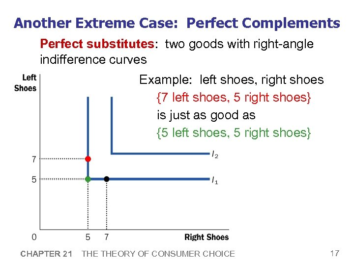 Another Extreme Case: Perfect Complements Perfect substitutes: two goods with right-angle indifference curves Example: