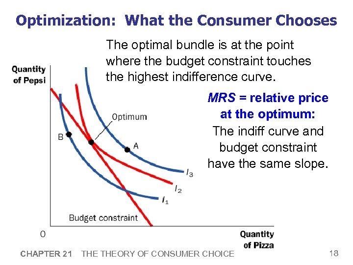 Optimization: What the Consumer Chooses The optimal bundle is at the point where the