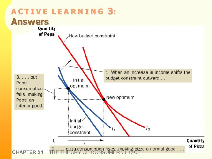 ACTIVE LEARNING Answers CHAPTER 21 3: THEORY OF CONSUMER CHOICE