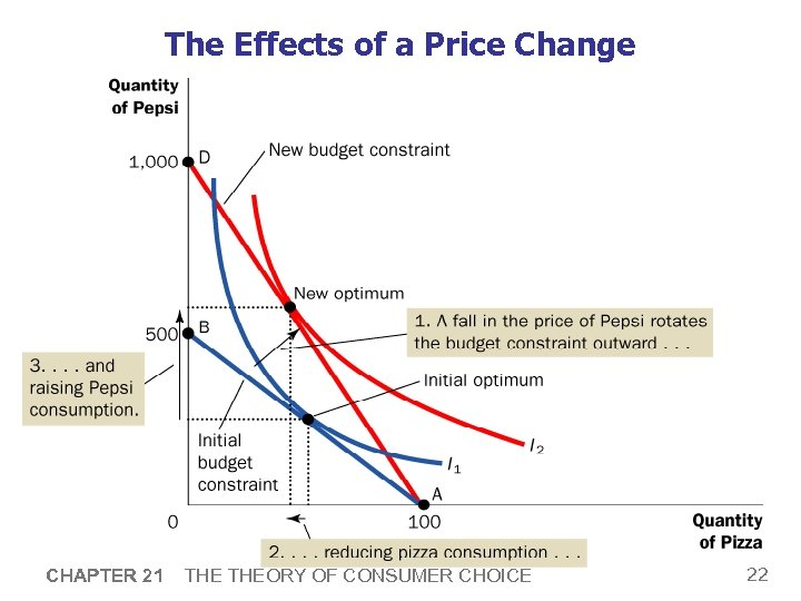 The Effects of a Price Change CHAPTER 21 THEORY OF CONSUMER CHOICE 22