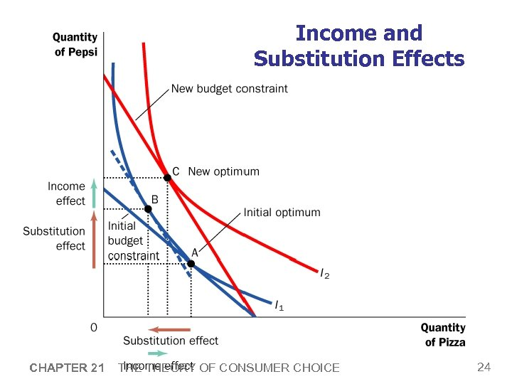 Income and Substitution Effects CHAPTER 21 THEORY OF CONSUMER CHOICE 24