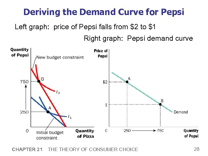 Deriving the Demand Curve for Pepsi Left graph: price of Pepsi falls from $2