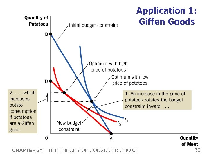 Application 1: Giffen Goods CHAPTER 21 THEORY OF CONSUMER CHOICE 30