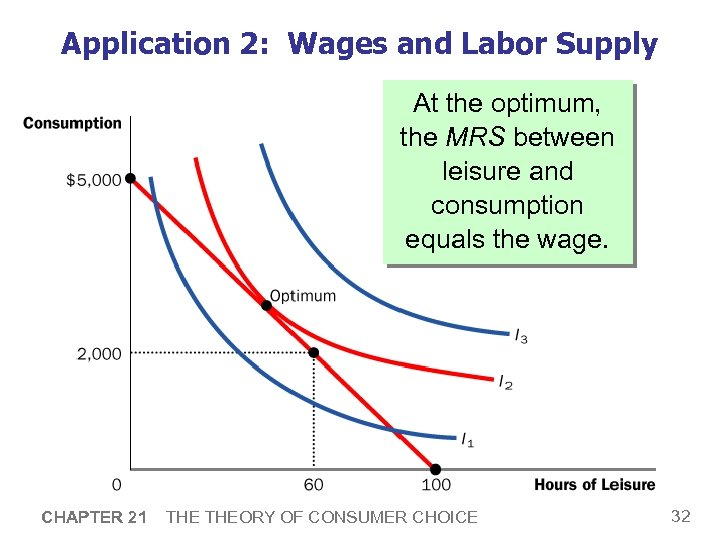 Application 2: Wages and Labor Supply At the optimum, the MRS between leisure and