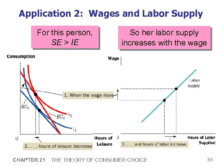 Application 2: Wages and Labor Supply For this person, SE > IE CHAPTER 21