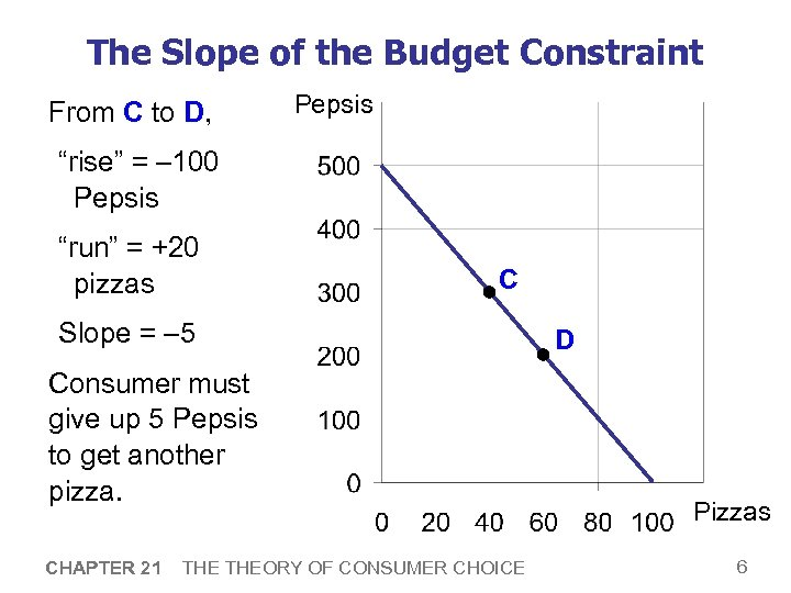 """The Slope of the Budget Constraint From C to D, Pepsis """"rise"""" = –"""