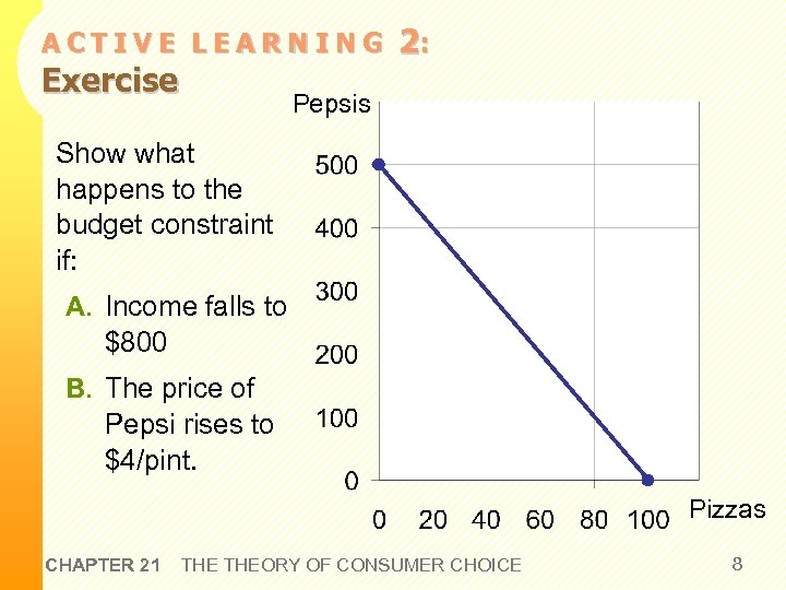 ACTIVE LEARNING Exercise 2: Pepsis Show what happens to the budget constraint if: A.