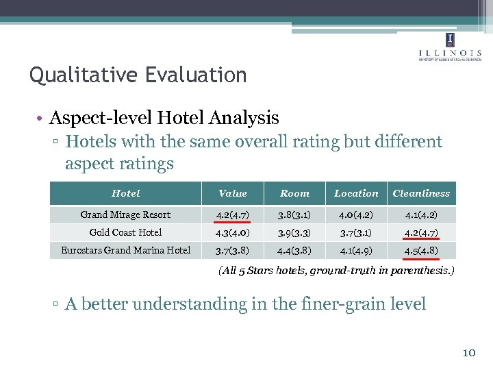 Qualitative Evaluation • Aspect-level Hotel Analysis ▫ Hotels with the same overall rating but