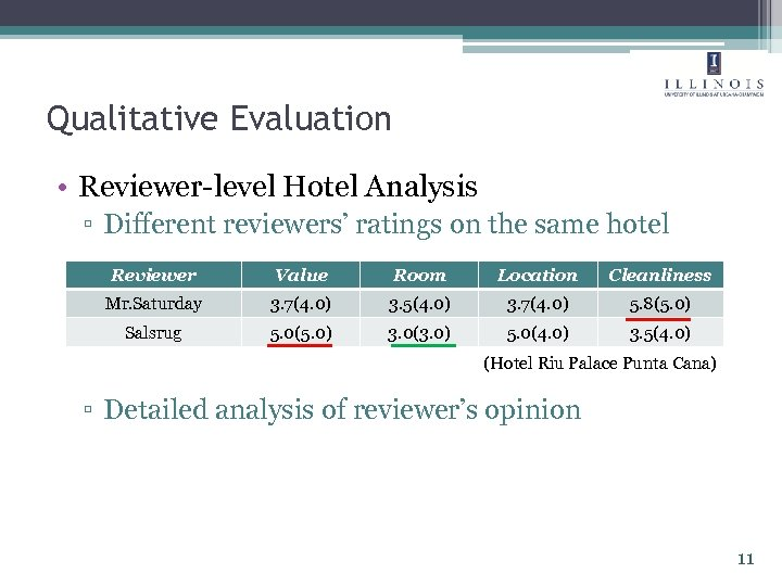 Qualitative Evaluation • Reviewer-level Hotel Analysis ▫ Different reviewers' ratings on the same hotel
